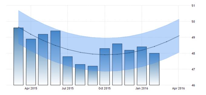 china-manufacturing-pmi-forecast